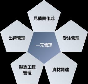 生産管理システム イメージ写真